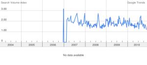 """""""allungamento del pene"""", Trend italiano - Google"""
